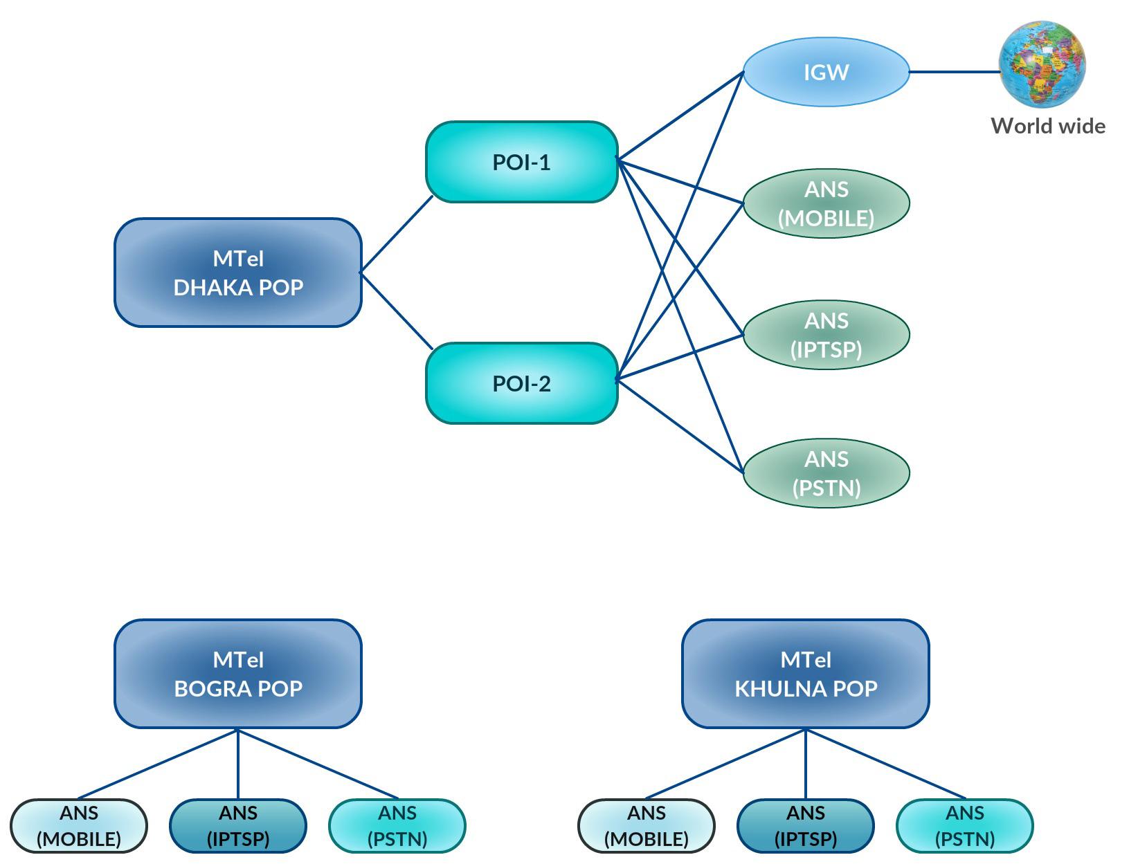 Network Po
